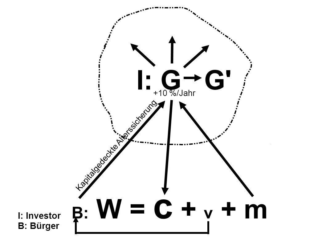 I: G G B: W = c + v + m I: Investor B: Bürger +10 %/Jahr