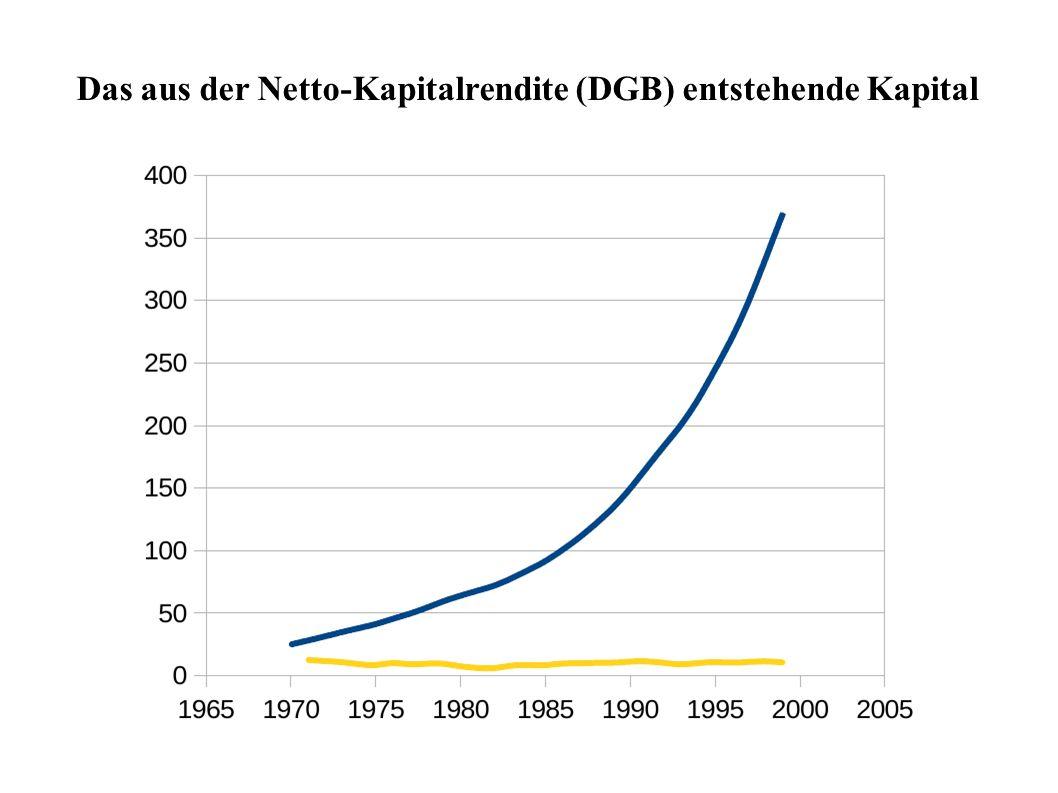 Das aus der Netto-Kapitalrendite (DGB) entstehende Kapital