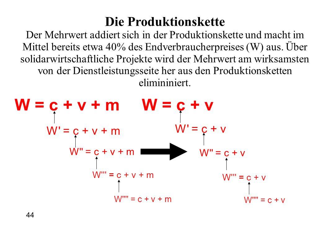W = c + v + m W = c + v Die Produktionskette W = c + v W = c + v + m