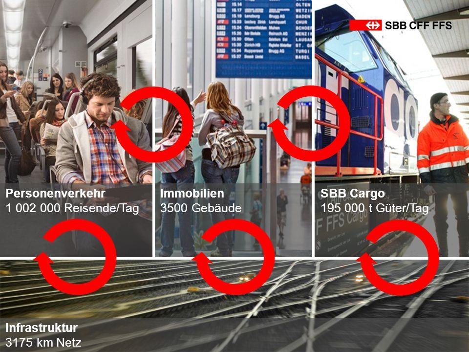 Personenverkehr 1 002 000 Reisende/Tag Immobilien 3500 Gebäude