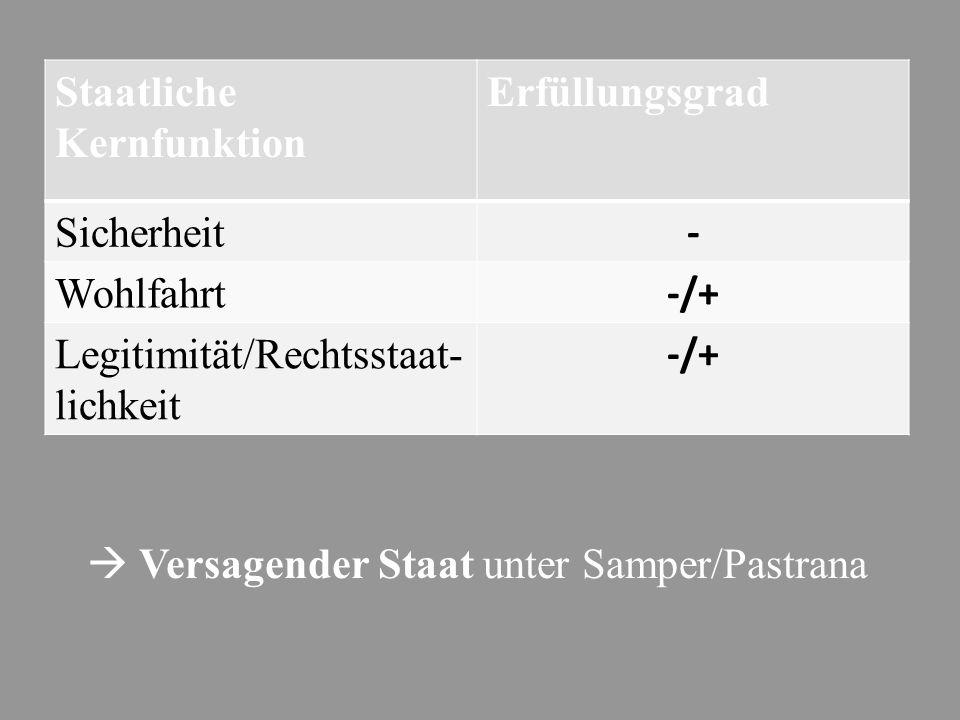  Versagender Staat unter Samper/Pastrana