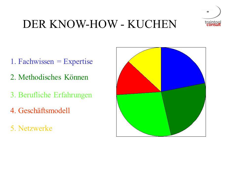 DER KNOW-HOW - KUCHEN 1. Fachwissen = Expertise 2. Methodisches Können