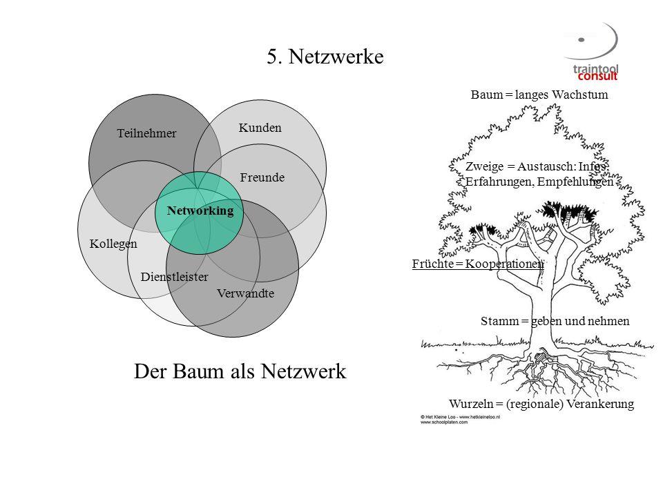 5. Netzwerke Der Baum als Netzwerk Baum = langes Wachstum Kunden
