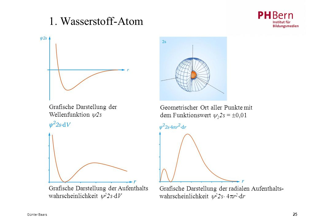 1. Wasserstoff-Atom Grafische Darstellung der Wellenfunktion 2s