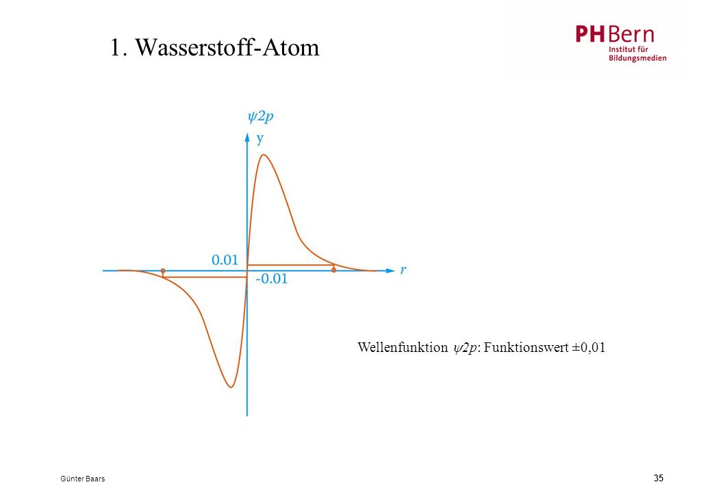 1. Wasserstoff-Atom Wellenfunktion y2p: Funktionswert ±0,01