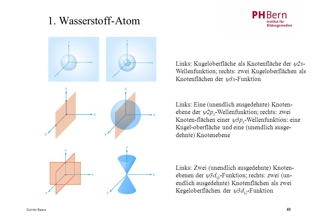1. Wasserstoff-Atom Links: Kugeloberfläche als Knotenfläche der 2s-Wellenfunktion; rechts: zwei Kugeloberflächen als Knotenflächen der 3s-Funktion.