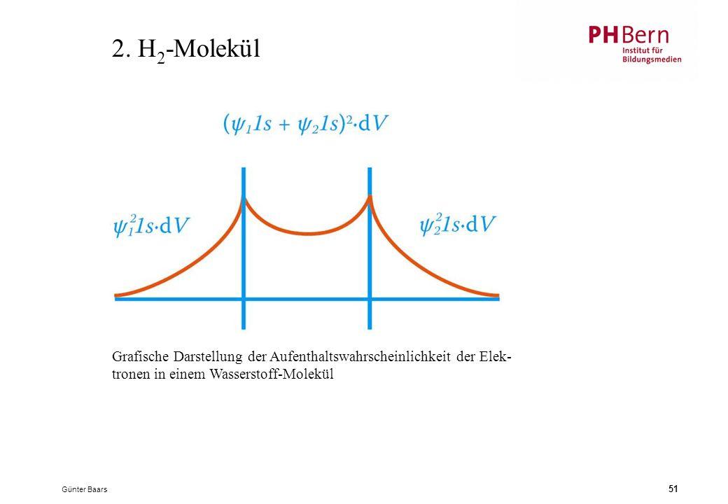 2. H2-Molekül Grafische Darstellung der Aufenthaltswahrscheinlichkeit der Elek- tronen in einem Wasserstoff-Molekül.