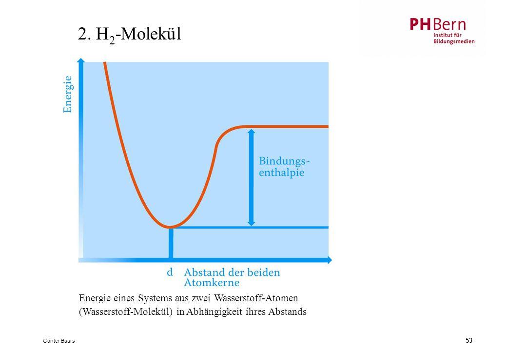 2. H2-Molekül Energie eines Systems aus zwei Wasserstoff-Atomen (Wasserstoff-Molekül) in Abhängigkeit ihres Abstands.