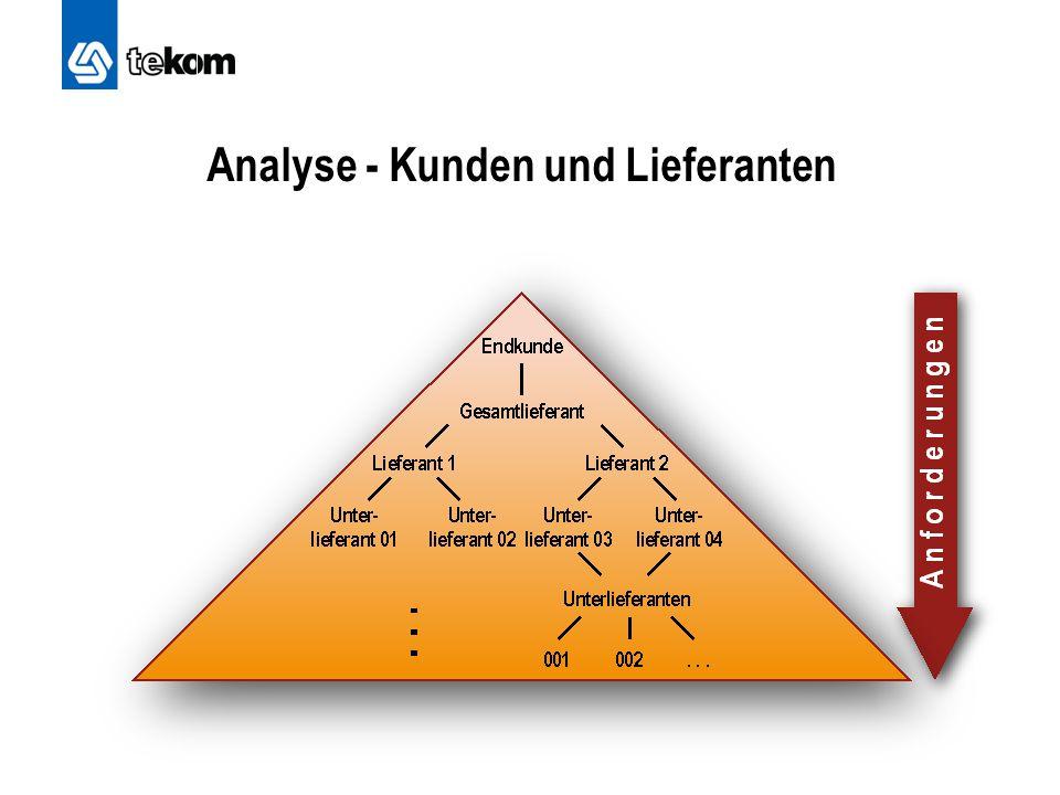 Analyse - Kunden und Lieferanten