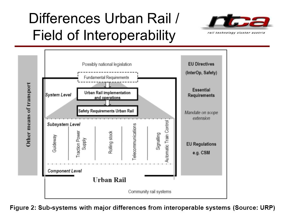 Differences Urban Rail / Field of Interoperability