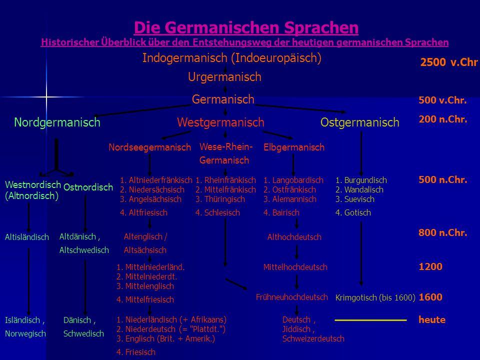 Die Germanischen Sprachen