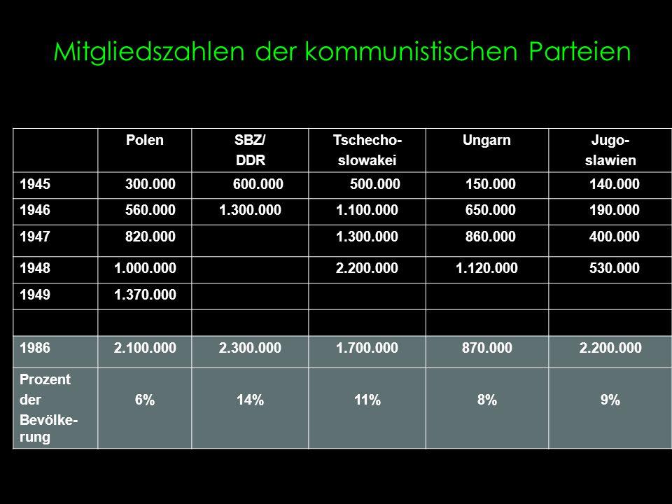 Mitgliedszahlen der kommunistischen Parteien