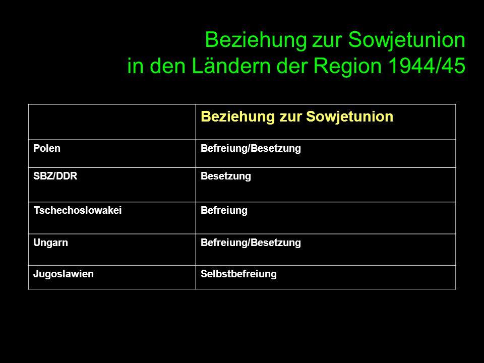 Beziehung zur Sowjetunion in den Ländern der Region 1944/45