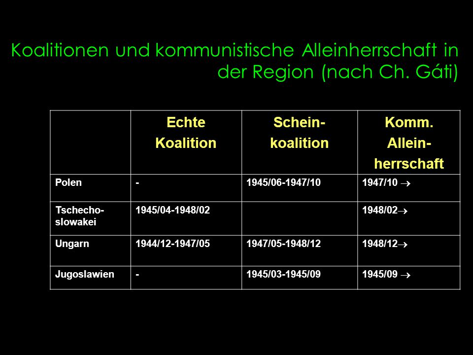 Koalitionen und kommunistische Alleinherrschaft in der Region (nach Ch