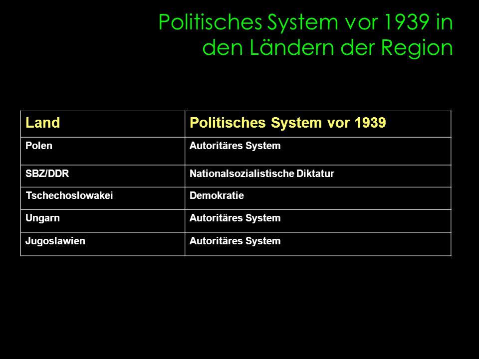 Politisches System vor 1939 in den Ländern der Region