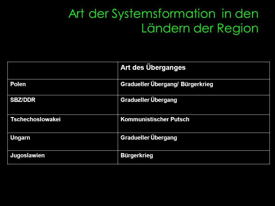 Art der Systemsformation in den Ländern der Region