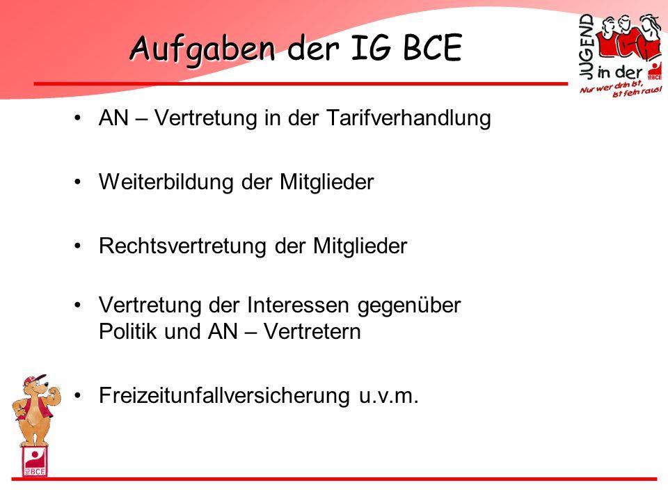 Aufgaben der IG BCE AN – Vertretung in der Tarifverhandlung
