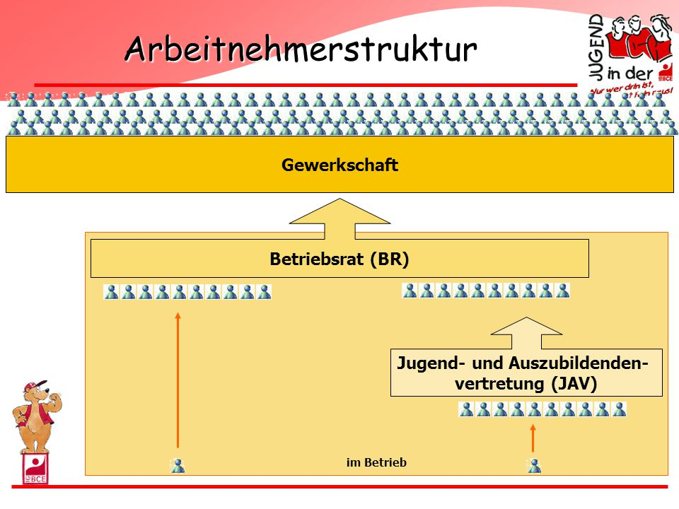 Arbeitnehmerstruktur
