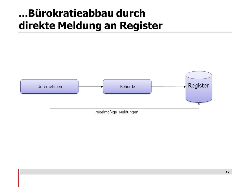 ...Bürokratieabbau durch direkte Meldung an Register