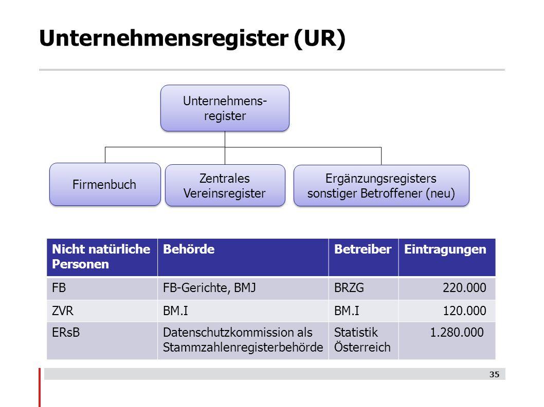 Unternehmensregister (UR)
