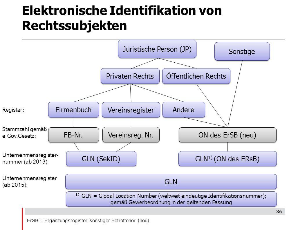 Elektronische Identifikation von Rechtssubjekten
