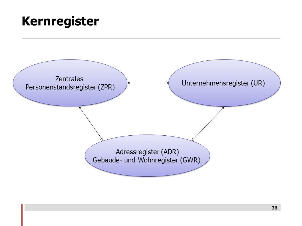 Kernregister Zentrales Unternehmensregister (UR)