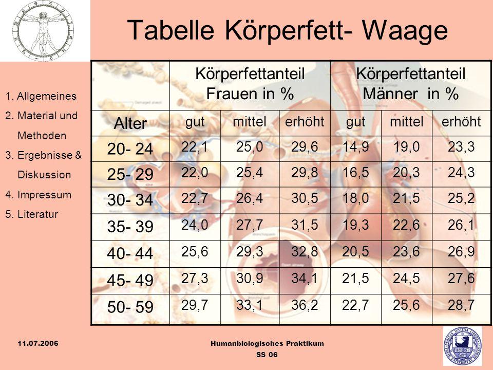 Tabelle Körperfett- Waage