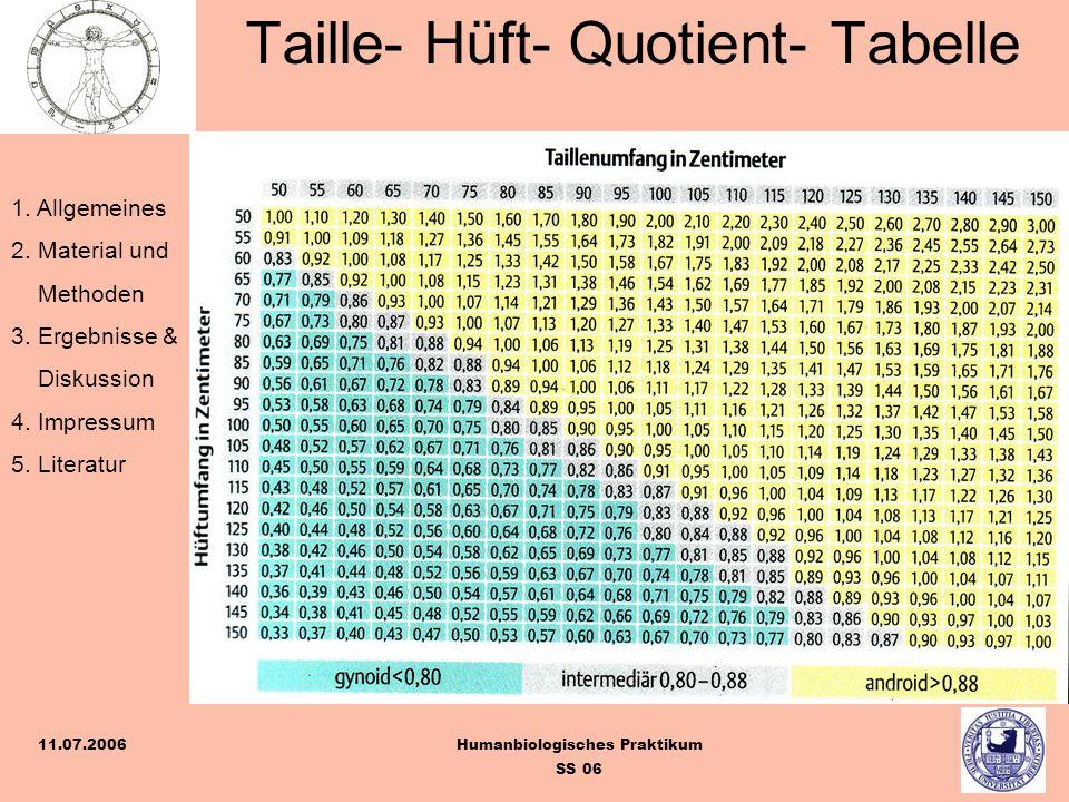 Taille- Hüft- Quotient- Tabelle