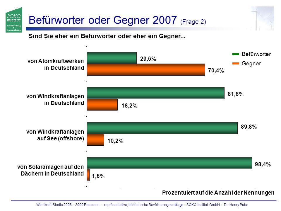 Befürworter oder Gegner 2007 (Frage 2)