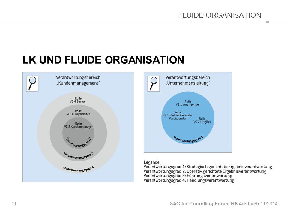 LK und fluide Organisation