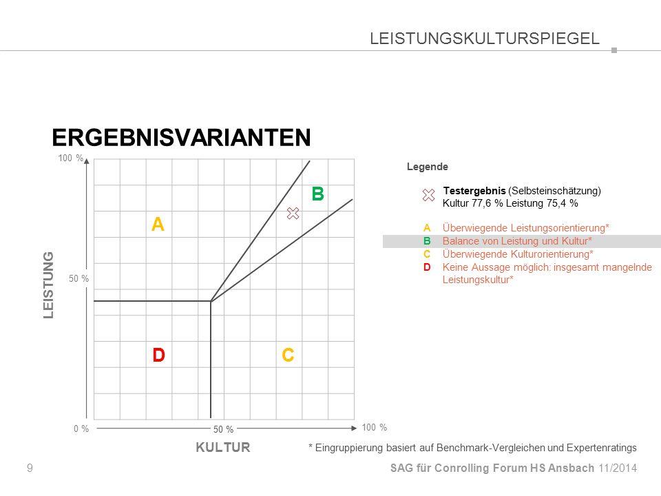 Ergebnisvarianten LEISTUNGSKULTURSPIEGEL LEISTUNG KULTUR