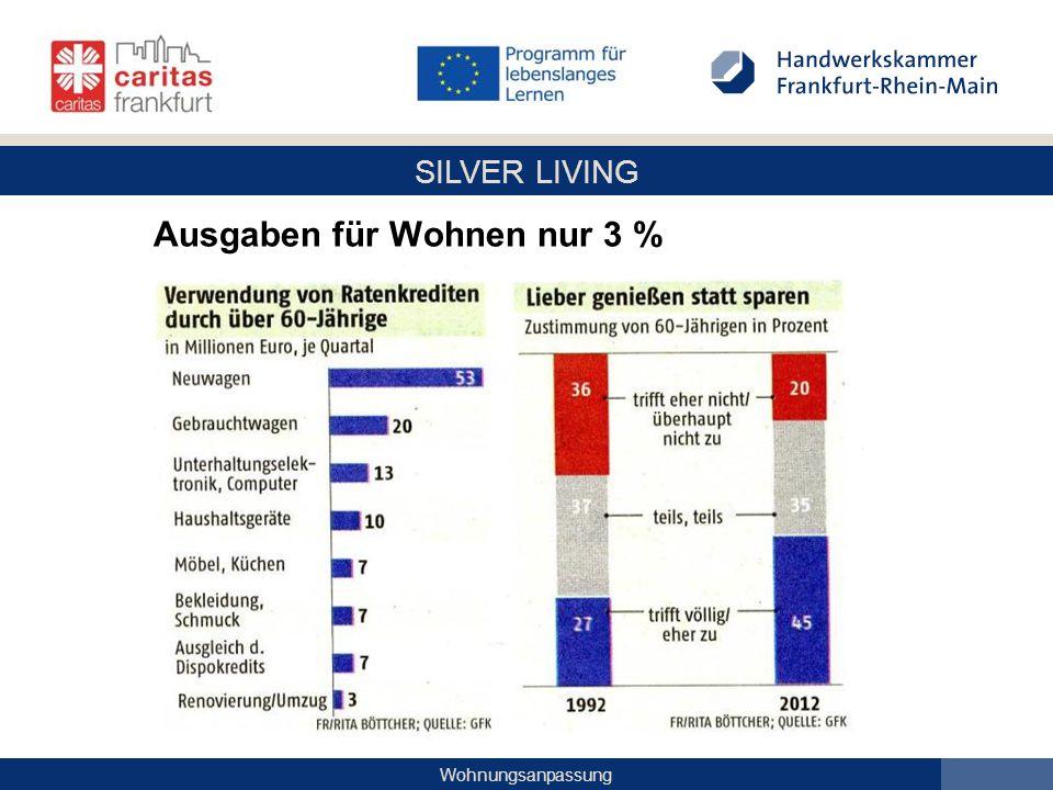 Ausgaben für Wohnen nur 3 %