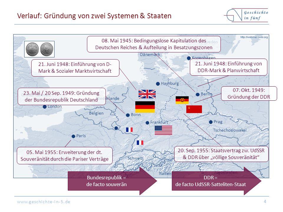 Verlauf: Gründung von zwei Systemen & Staaten