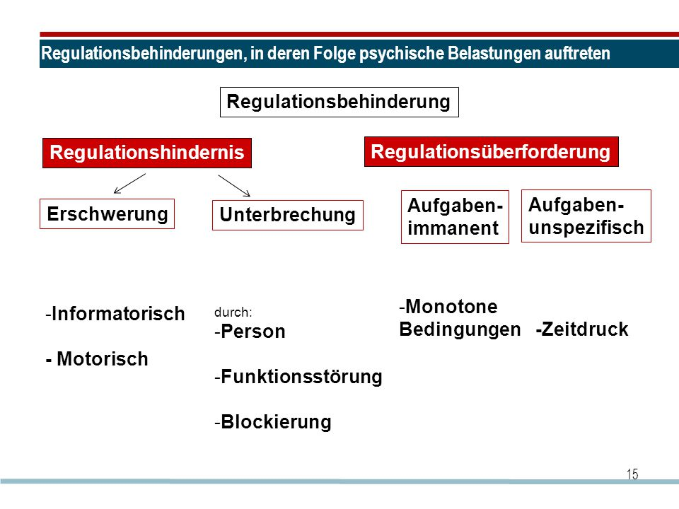 Regulationsbehinderung