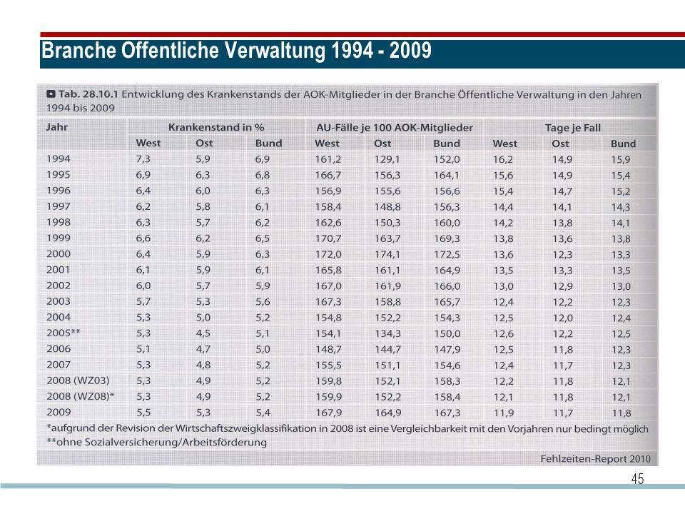 Branche Öffentliche Verwaltung 1994 - 2009