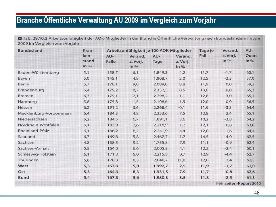 Branche Öffentliche Verwaltung AU 2009 im Vergleich zum Vorjahr