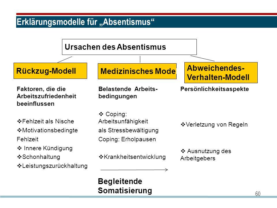 """Erklärungsmodelle für """"Absentismus"""