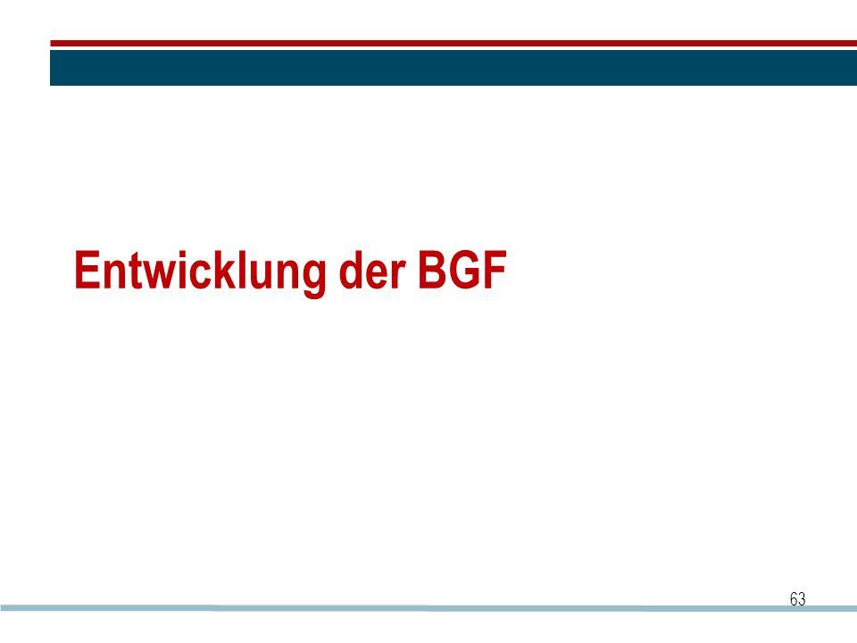 Entwicklung der BGF