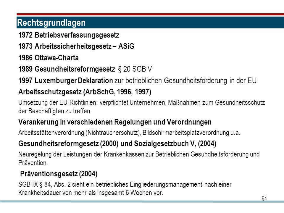 Rechtsgrundlagen 1972 Betriebsverfassungsgesetz