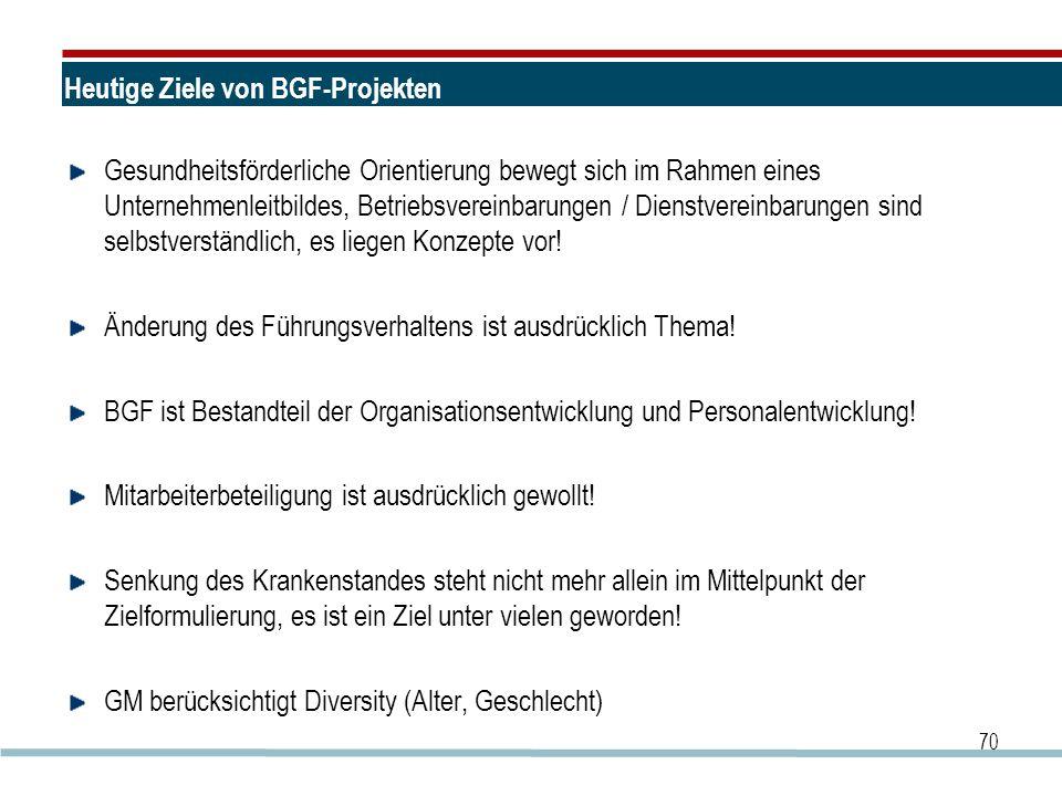 Heutige Ziele von BGF-Projekten