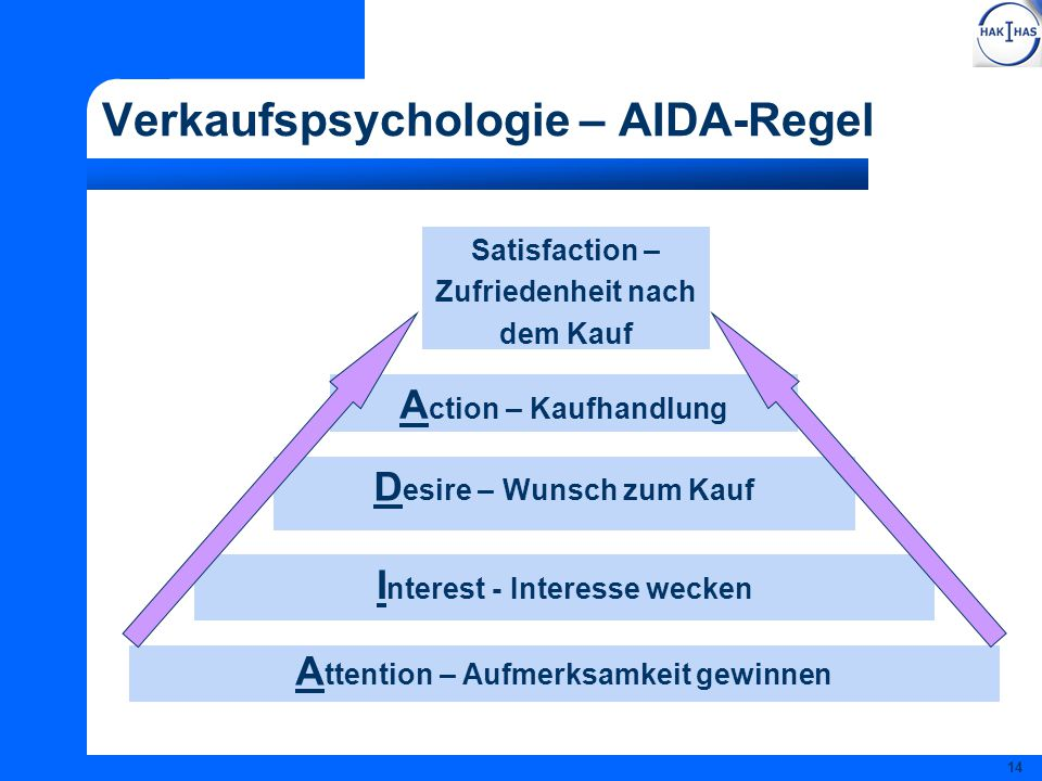 Verkaufspsychologie – AIDA-Regel