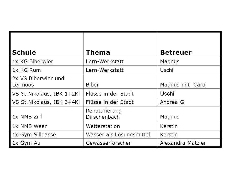 Schule Thema Betreuer 1x KG Biberwier Lern-Werkstatt Magnus 1x KG Rum