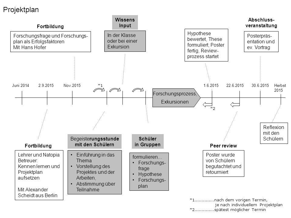 Projektplan In der Klasse oder bei einer Exkursion Wissens Input