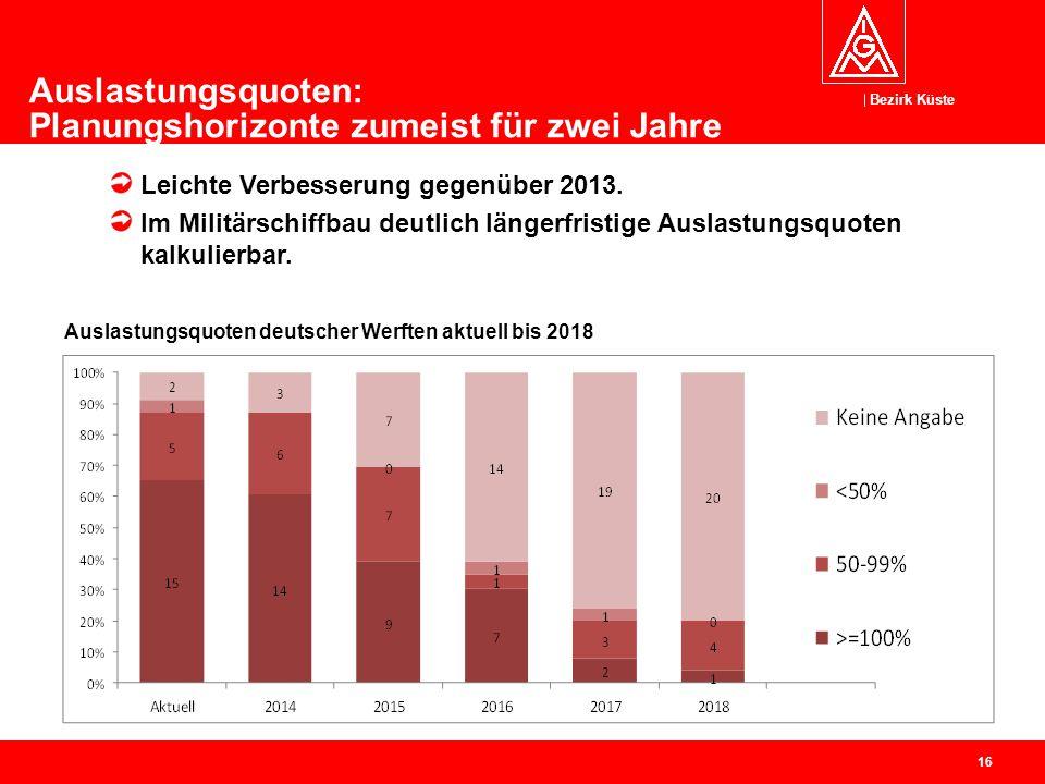 Auslastungsquoten: Planungshorizonte zumeist für zwei Jahre