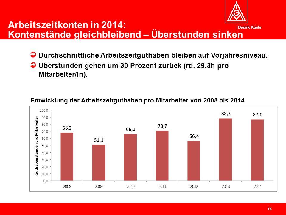 Arbeitszeitkonten in 2014: Kontenstände gleichbleibend – Überstunden sinken