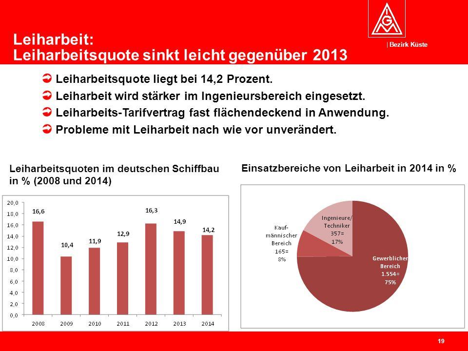 Leiharbeit: Leiharbeitsquote sinkt leicht gegenüber 2013