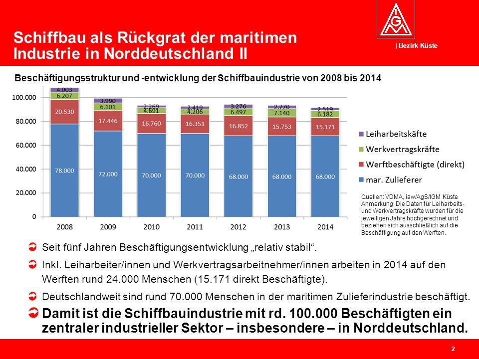 Schiffbau als Rückgrat der maritimen Industrie in Norddeutschland II