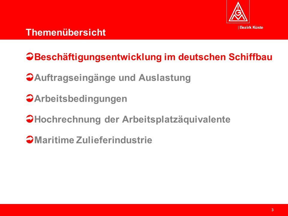 Themenübersicht Beschäftigungsentwicklung im deutschen Schiffbau. Auftragseingänge und Auslastung.