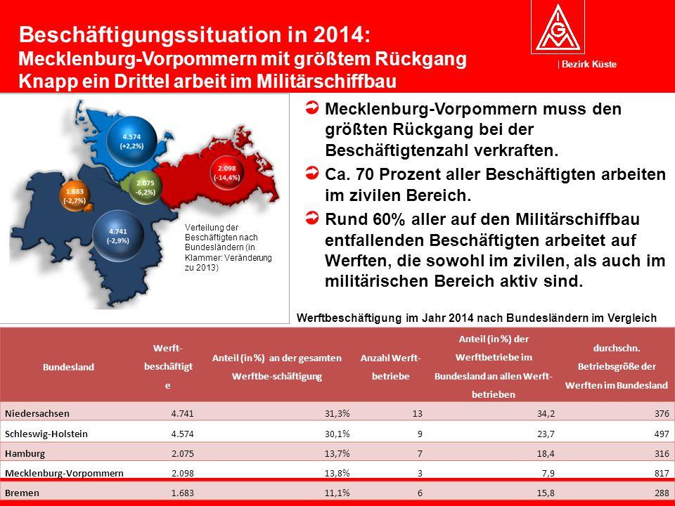 Beschäftigungssituation in 2014: Mecklenburg-Vorpommern mit größtem Rückgang Knapp ein Drittel arbeit im Militärschiffbau