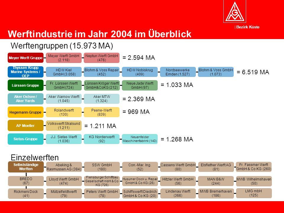 Thyssen Krupp Marine Systems / OEP Selbstständige Werften